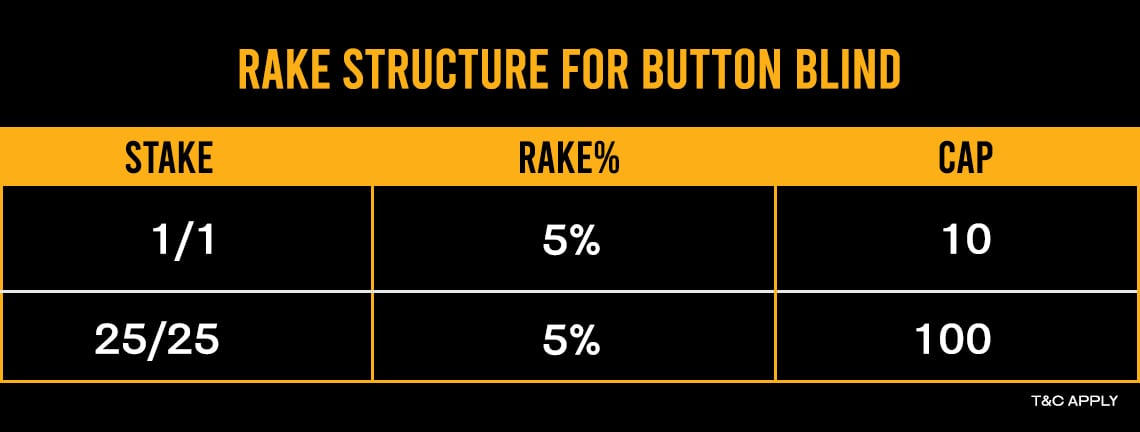 RAKE STRUCTURE BUTTON BLIND| BLITZPOKER